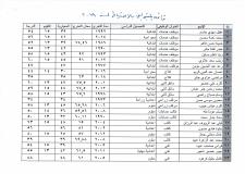 قائمة اسماء القبولين بالاحتياط للتعيين على ملاك ديوان محافظة النجف الاشرف 2019