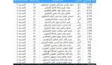 بالارقام نتائج التصويت العام في محافظة النجف الاشرف لانتخابات مجلس النواب العراقي عام 2021