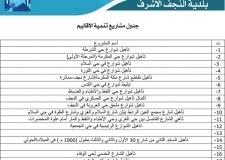 قائمة بمشاريع بلدية النجف الاشرف المنجز منها وقيد الانجاز